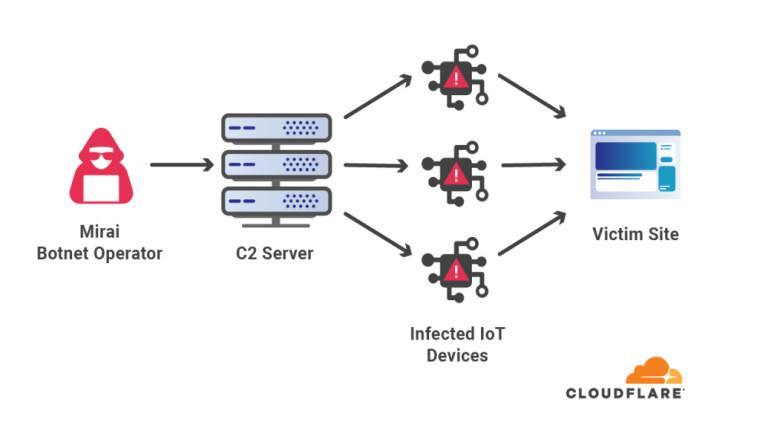 Mirai botnet attack demonstration