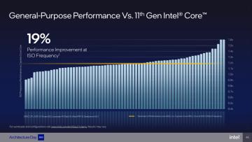 Intel Alder Lake IPC vs Rocket Lake