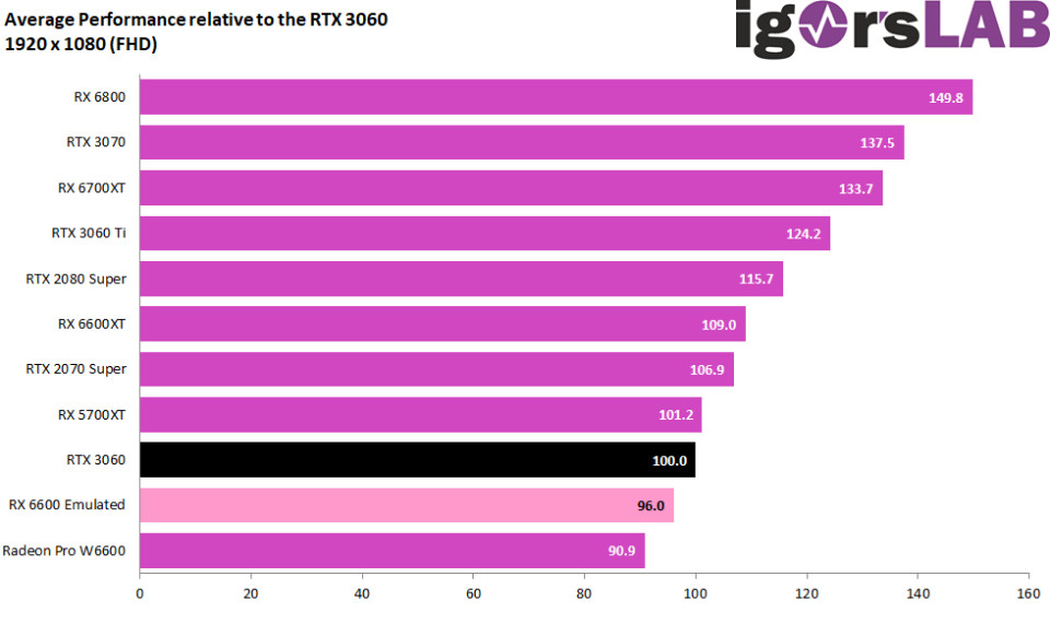 Relative avg performance vs RTX 3060