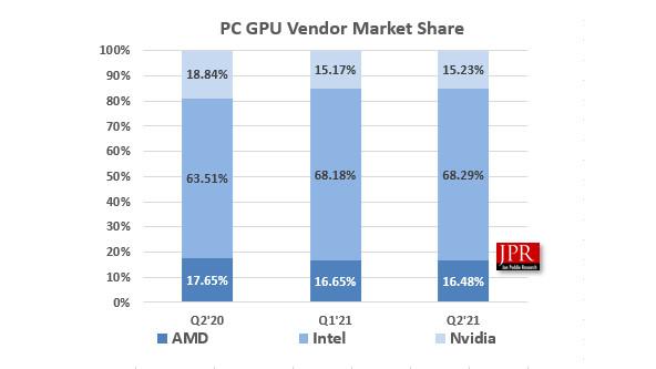 GPU shipments share of AMD Intel and Nvidia
