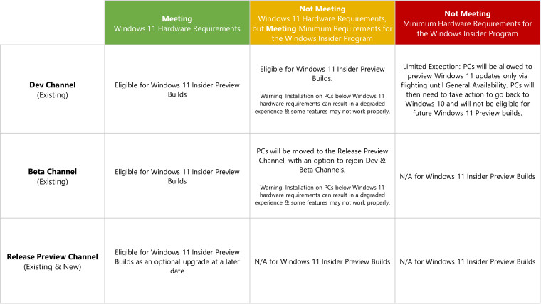 Chart showing requirements for Windows 11 Insider Program