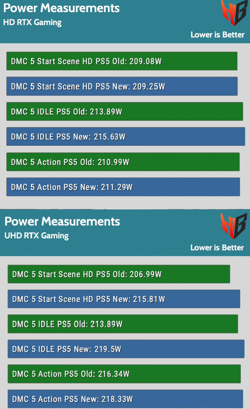 New PS5 power consumption testing
