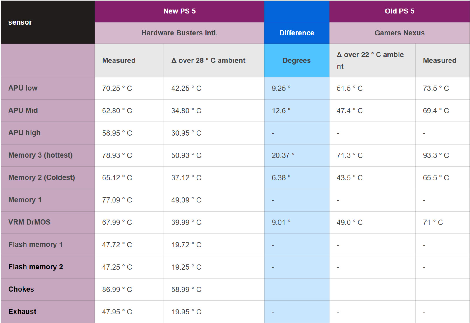 New PS5 vs original model temperature comparisons