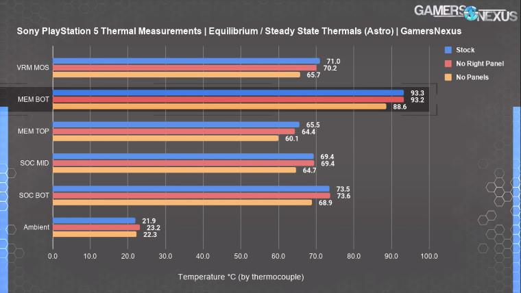Original PS5 component temperatures