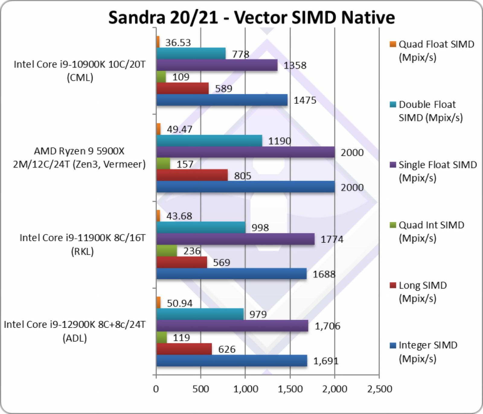 Core i9-12900K Vector SIMD test SiSoft