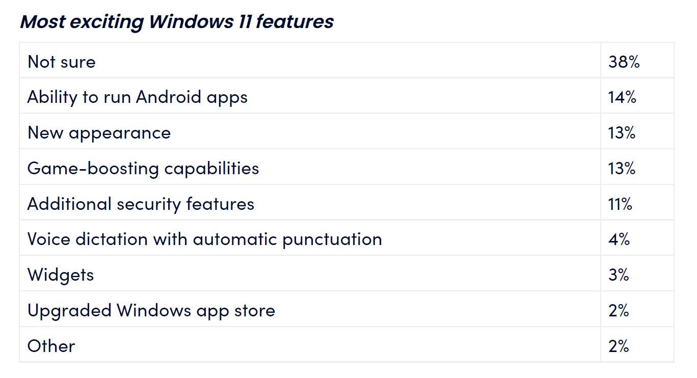 Windows 11 features survey