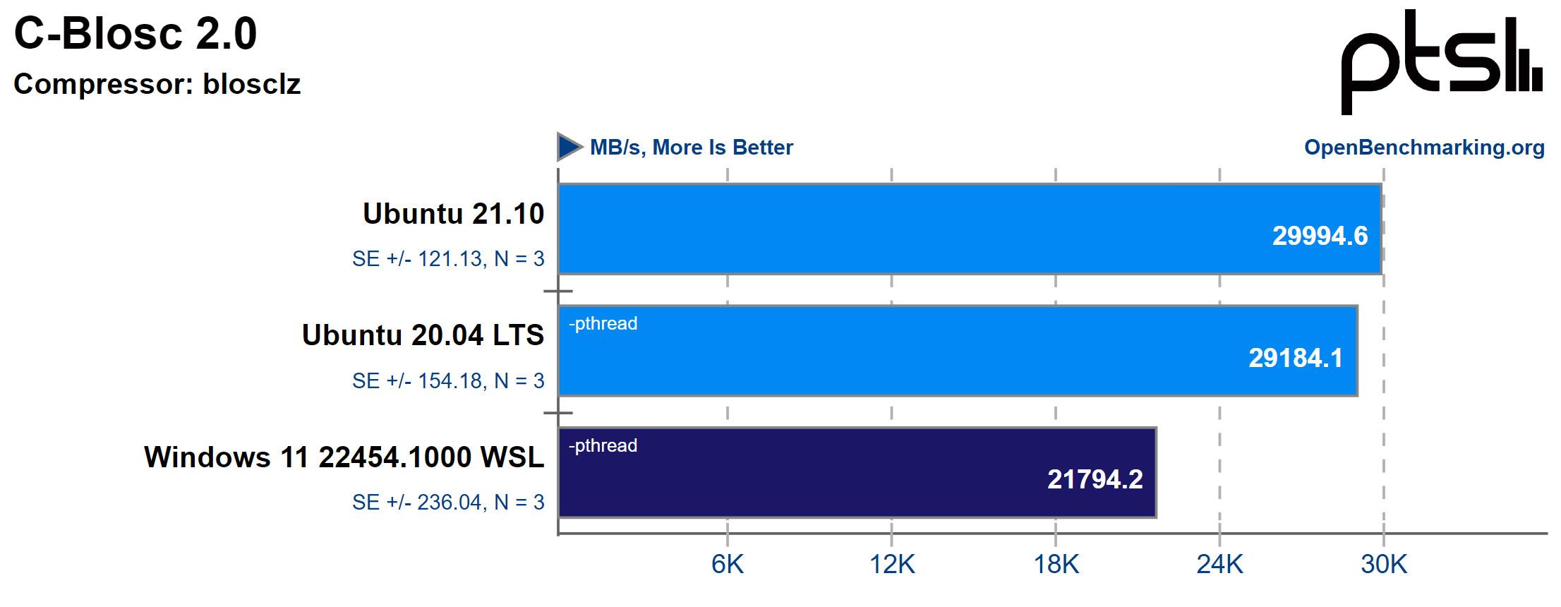 Windows 11 WSL2 vs Ubuntu in C-Blosc
