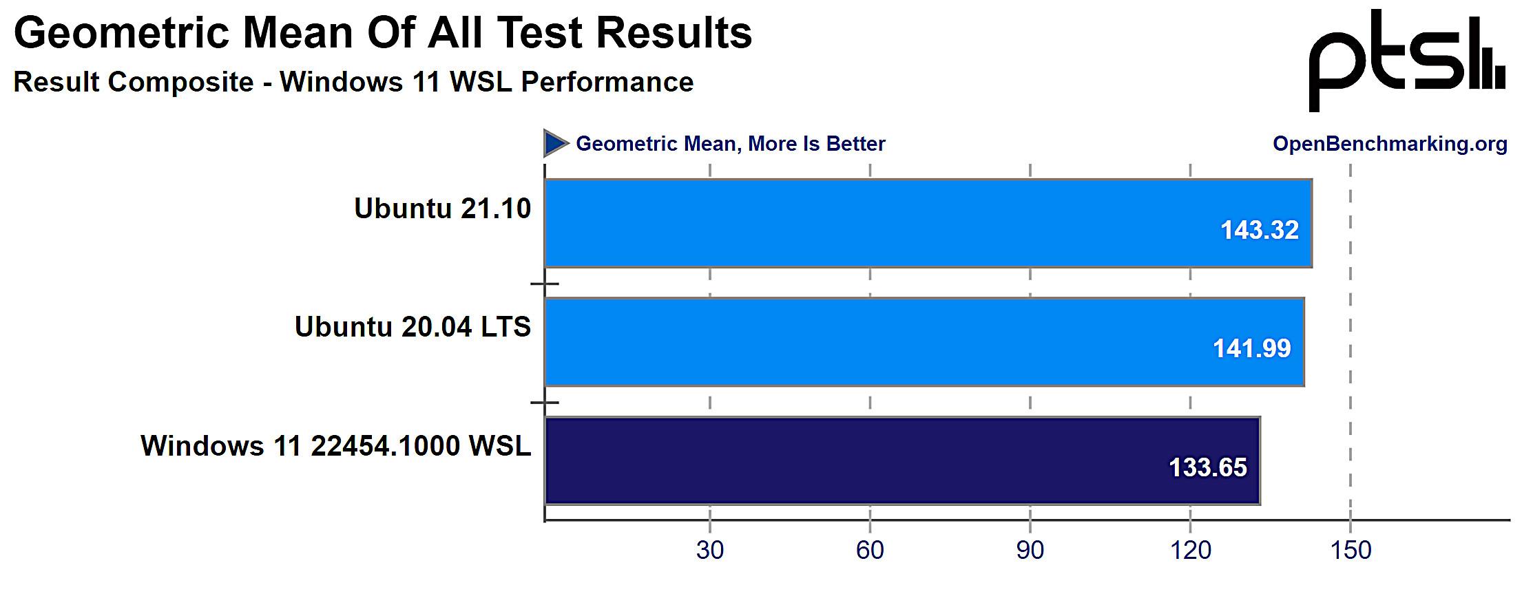 Windows 11 WSL2 vs Ubuntu overall performance geomean