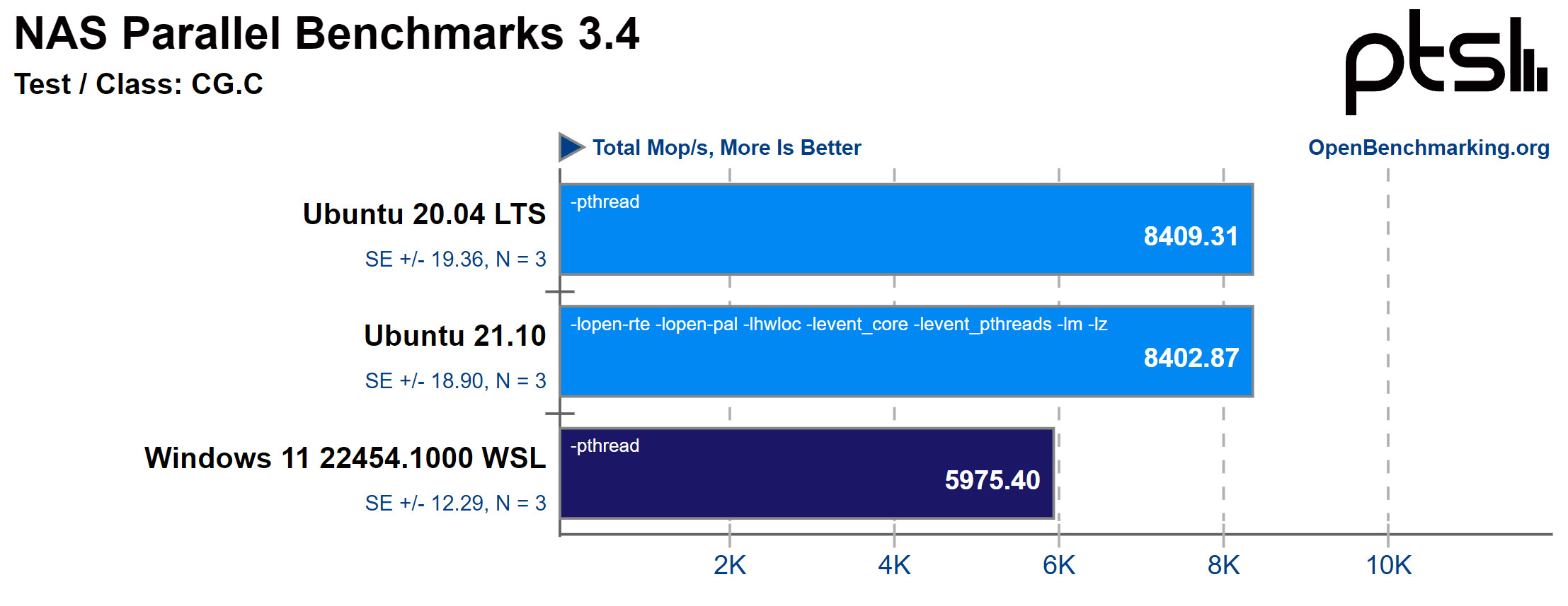 Windows 11 WSL2 vs Ubuntu in NAS parallel test CG class C