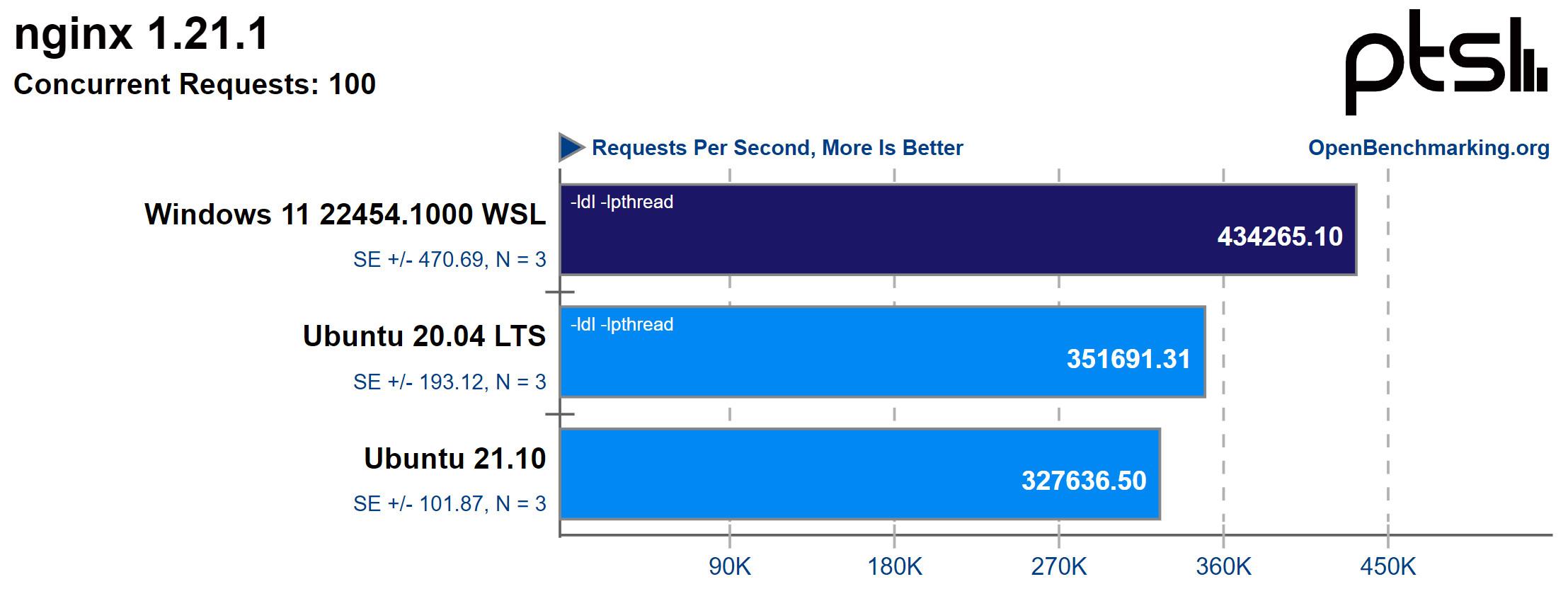 Windows 11 WSL2 vs Ubuntu in nginx requests