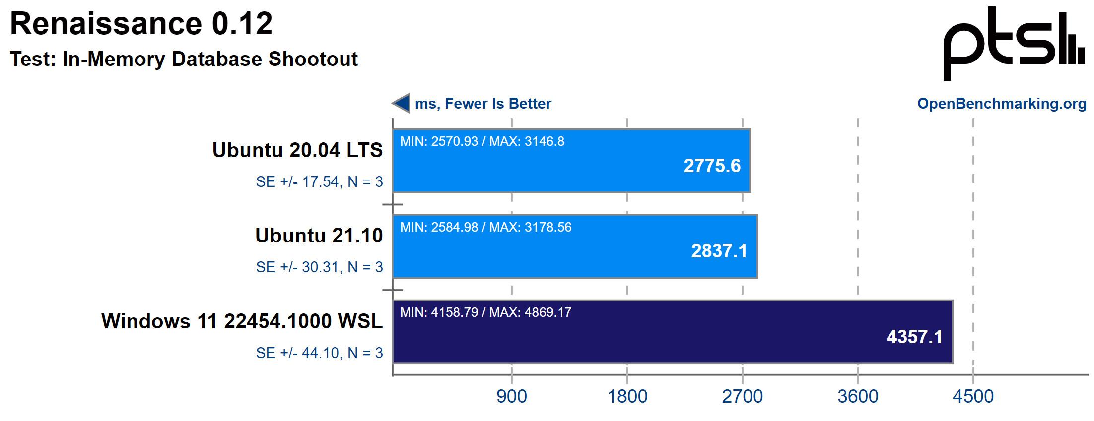 Windows 11 WSL2 vs Ubuntu in Renaissance memory database shootout
