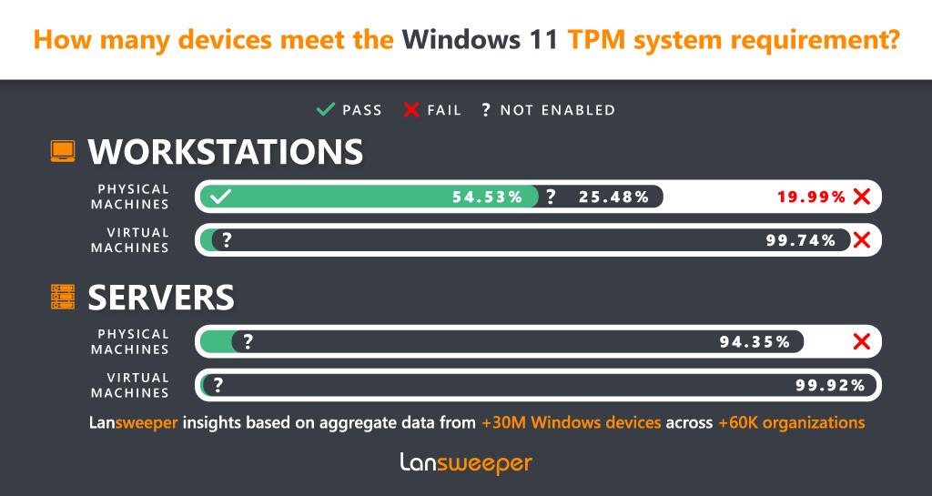 Windows 11 survey