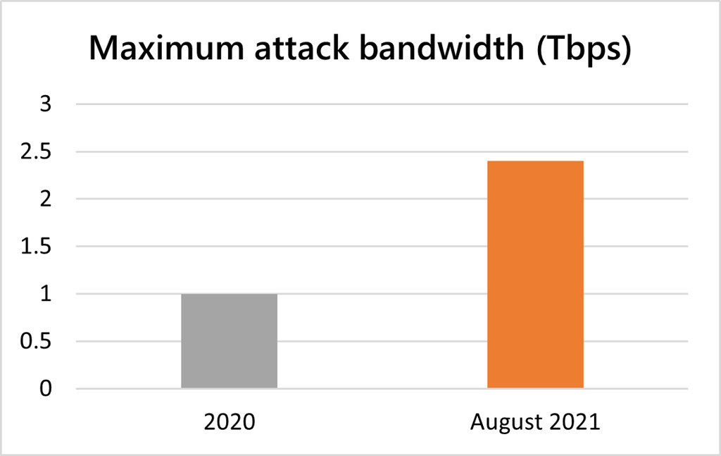 DDoS attack on Azure in Aug 2021 compared to previous year&039s