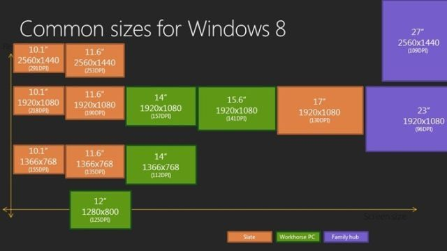 Windows 8 blog talks about scaling to different screens - Neowin