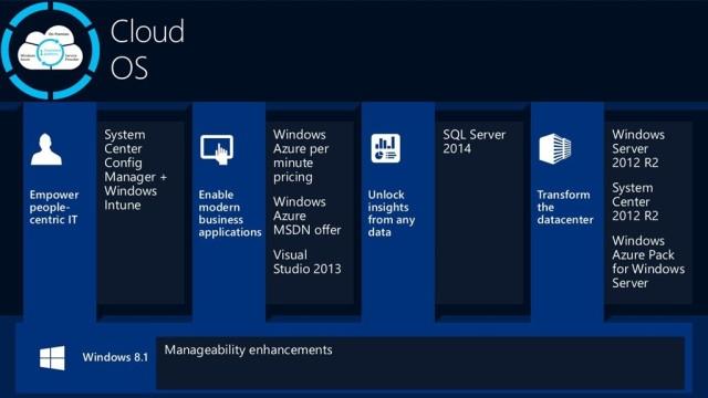 sql server 2014 and windows azure Microsoft azure microsoft dynamics windows server 2012 r2 security and identity platform for hybrid cloud with sql server 2014 jump start.