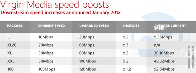 virgin media broadband speed increase state Sourcing