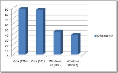 Windows XP SP3 je ve fázi RC1