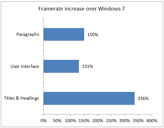 http://www.neowin.net/images/uploaded/3324.framerate-increase-over-windows-7_68c126a7.png