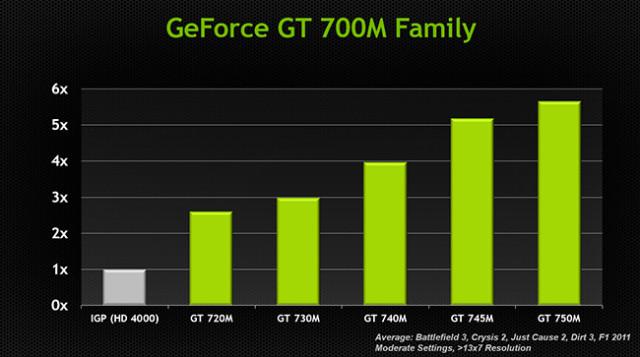 Nvidia geforce gt 730m