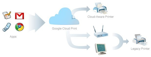 http://www.neowin.net/images/uploaded/Google Cloud Print.jpg