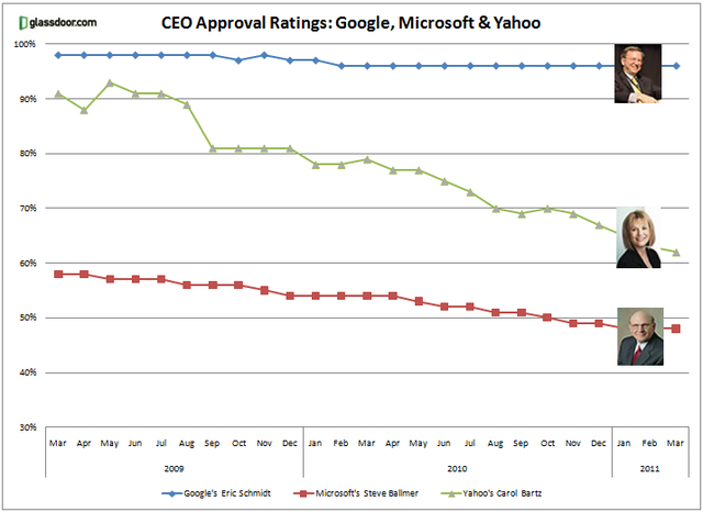 ceo ratings