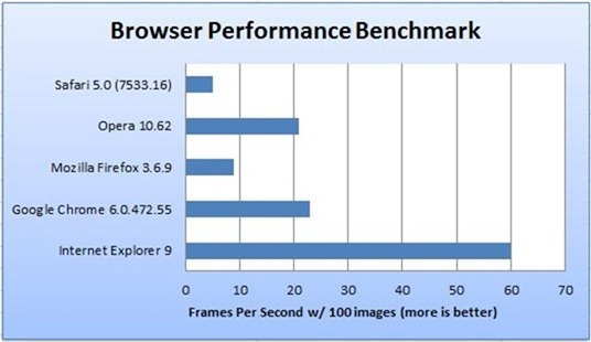 Internet Explorer 9 Beta Benchmarked How Does It Stack Up