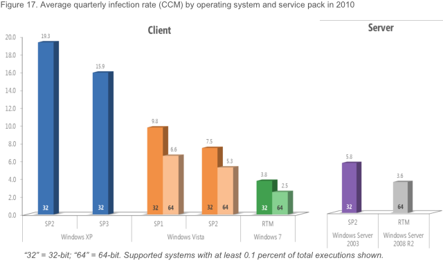 http://www.neowin.net/images/uploaded/Infection Rates for Operating Systems.png