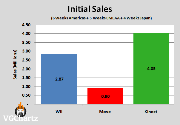 http://www.neowin.net/images/uploaded/Kinect_sales.png