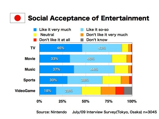 Social Acceptance of Entertainment