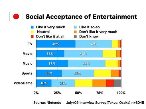 Social Acceptance of Entertainment