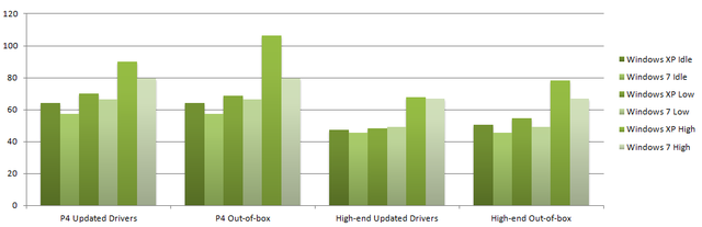 System usage in watts, lower is better.