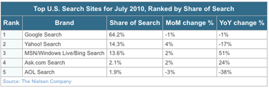 bing_google_market_share