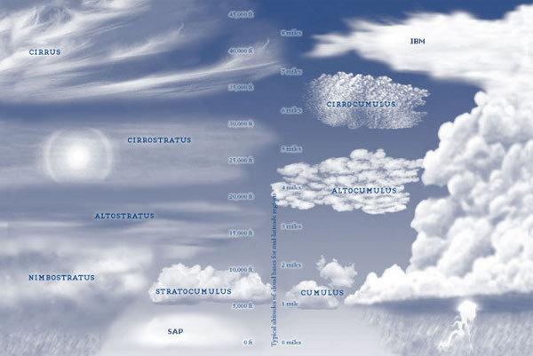 http://www.neowin.net/images/uploaded/clouds-2010-11-13-600.jpg