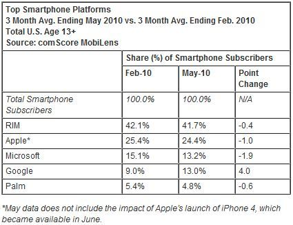 Top Smartphone Platforms (Credit: ComScore)