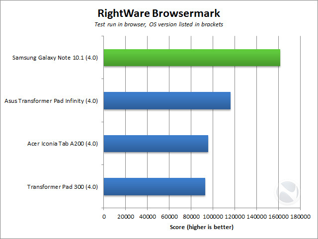 Below are the results of the usual benchmarks I put Android devices ...