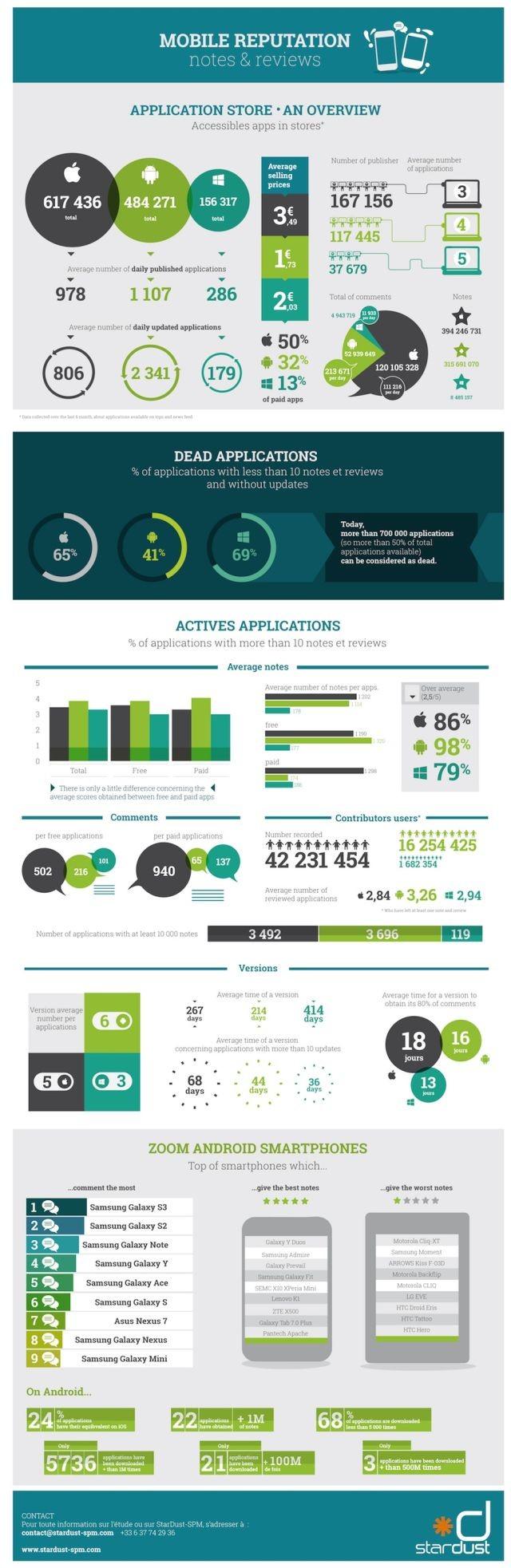 """تقارير : 69% من تطبيقات ويندوز فون و 65% من تطبيقات iOS لا تستخدم """" ميتة """""""