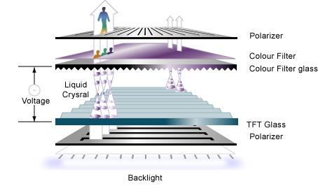 http://www.neowin.net/images/uploaded/lcd-diagram1.jpg