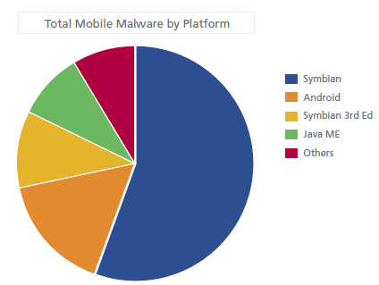 http://www.neowin.net/images/uploaded/malware%20chart.png
