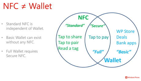 http://www.neowin.net/images/uploaded/microsoft-wallet-nfc-venn-diagram.png