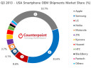 http://www.neowin.net/images/uploaded/q3-2013-usa-market-share-counterpoint-research2