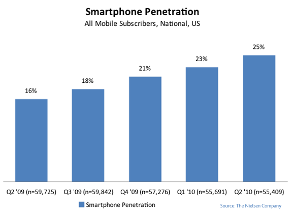 Smartphone sales for the last six months revealed