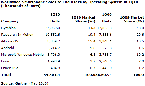 Smartphone sales by operating system Q1 2010