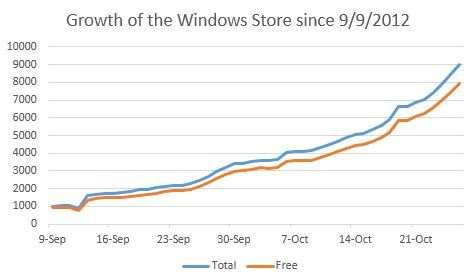 http://www.neowin.net/images/uploaded/storegrowth_1026.jpg