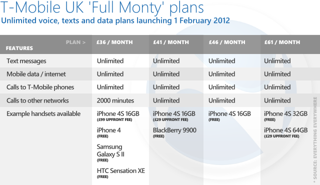 T-Mobile announces Full Monty plans: unlimited everything