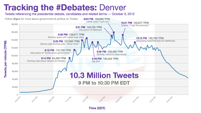 http://www.neowin.net/images/uploaded/tracking-the-debates.jpg