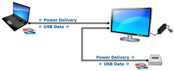 http://www.neowin.net/images/uploaded/usb-pd-diagram_610x251.jpg