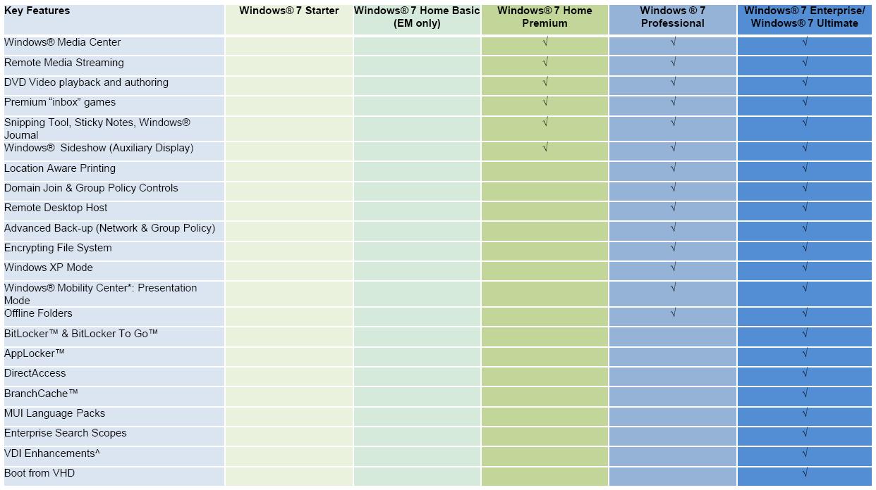 windows 7 all editions comparison
