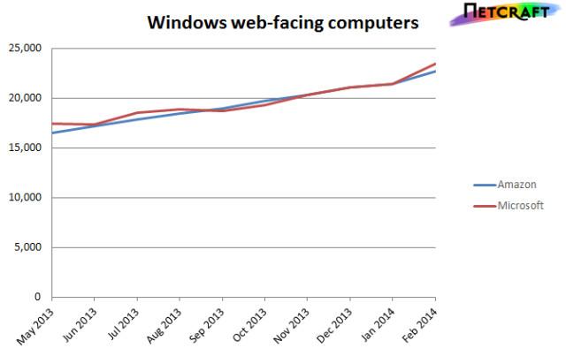 http://www.neowin.net/images/uploaded/windows-amzn-msft.jpg