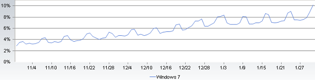 /images/uploaded/windows7marketshare.png