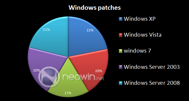 windowspatches